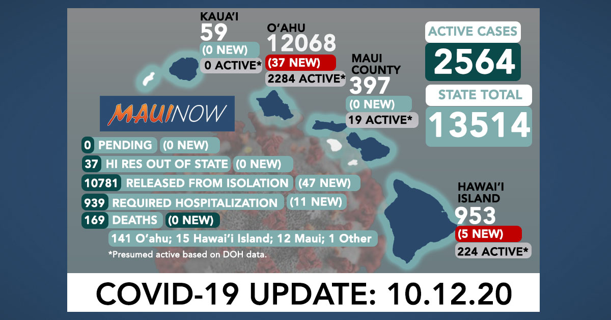 Oct. 12, 2020 COVID-19 Update: 42 New Cases (37 O'ahu, 5 Hawai'i Island); 0 Deaths