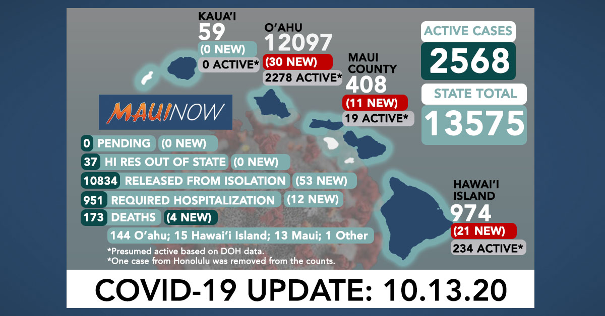 Oct. 13, 2020 COVID-19 Update: 62 New Cases (30 O'ahu, 21 Hawai'i Island, 11 on Maui); 4 Deaths