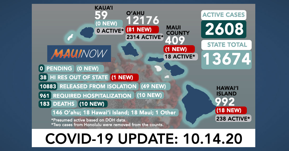 Oct. 14, 2020 COVID-19 Update: 101 New Cases (81 O'ahu, 18 Hawai'i Island, 1 Maui, 1 Out of State); 10 Deaths