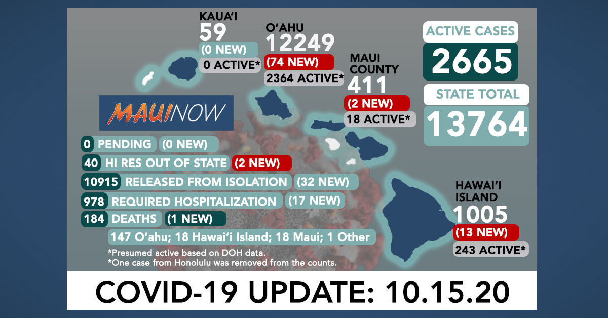 Oct. 15, 2020 COVID-19 Update: 91 New Cases (74 O'ahu, 13 Hawai'i Island, 2 Maui, 2 Out of State); 1 Death