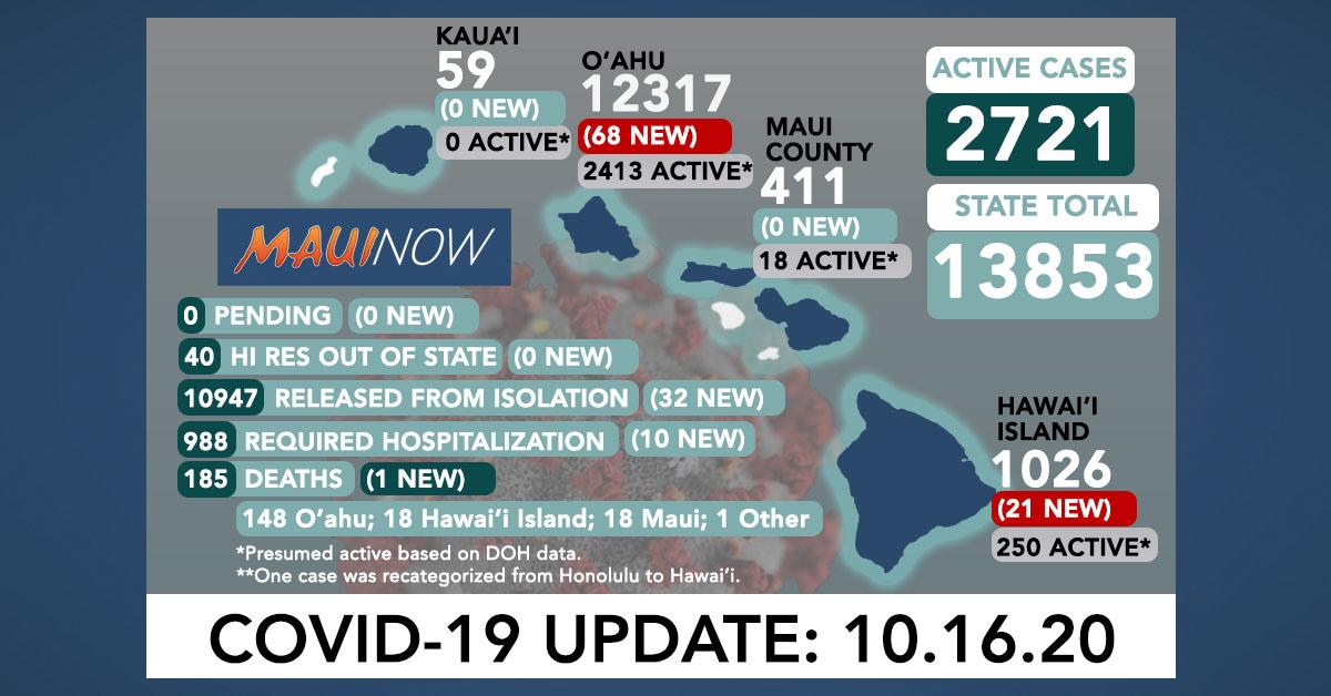 Oct. 16, 2020 COVID-19 Update: 89 New Cases (68 O'ahu, 21 Hawai'i Island); 1 Death