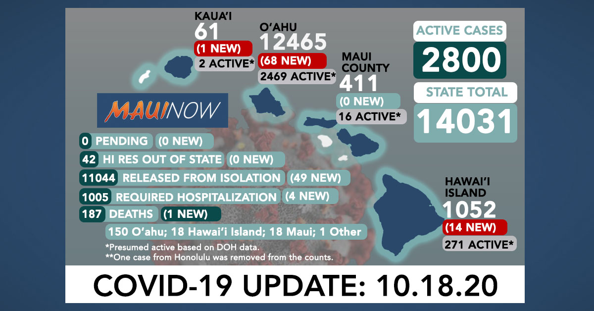 Oct. 18, 2020 COVID-19 Update: 83 New Cases (68 O'ahu, 14 Hawai'i Island, 1 Kaua'i); 1 Death