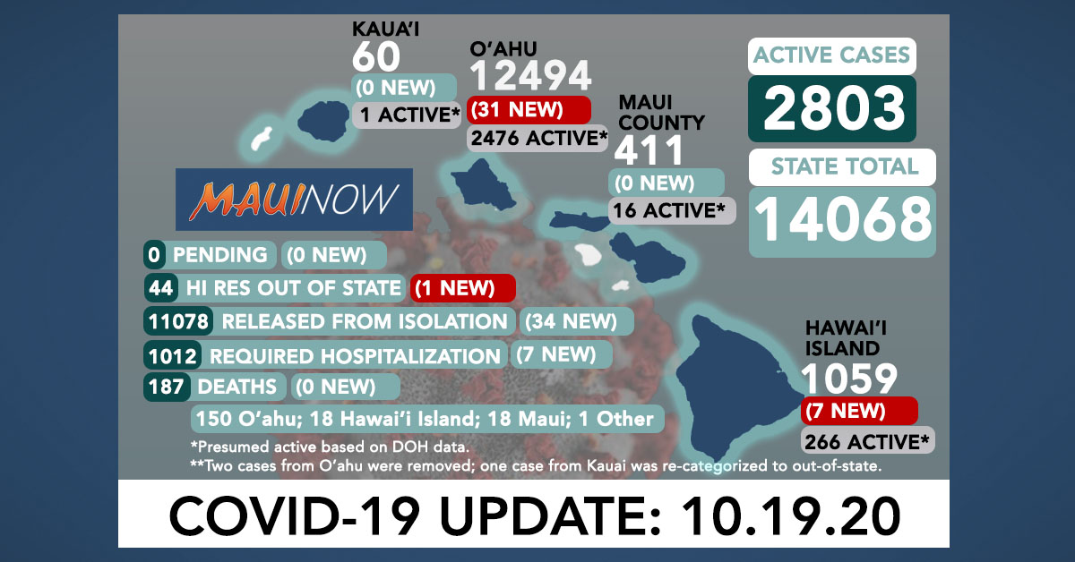 Oct. 19, 2020 COVID-19 Update: 39 New Cases (31 O'ahu, 7 Hawai'i Island, 1 Out of State)