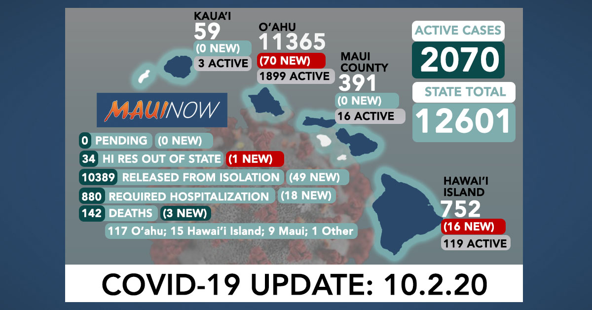 87 New COVID-19 Cases (70 O'ahu, 16 Hawai'i Island, 1 Out of State); 3 Deaths