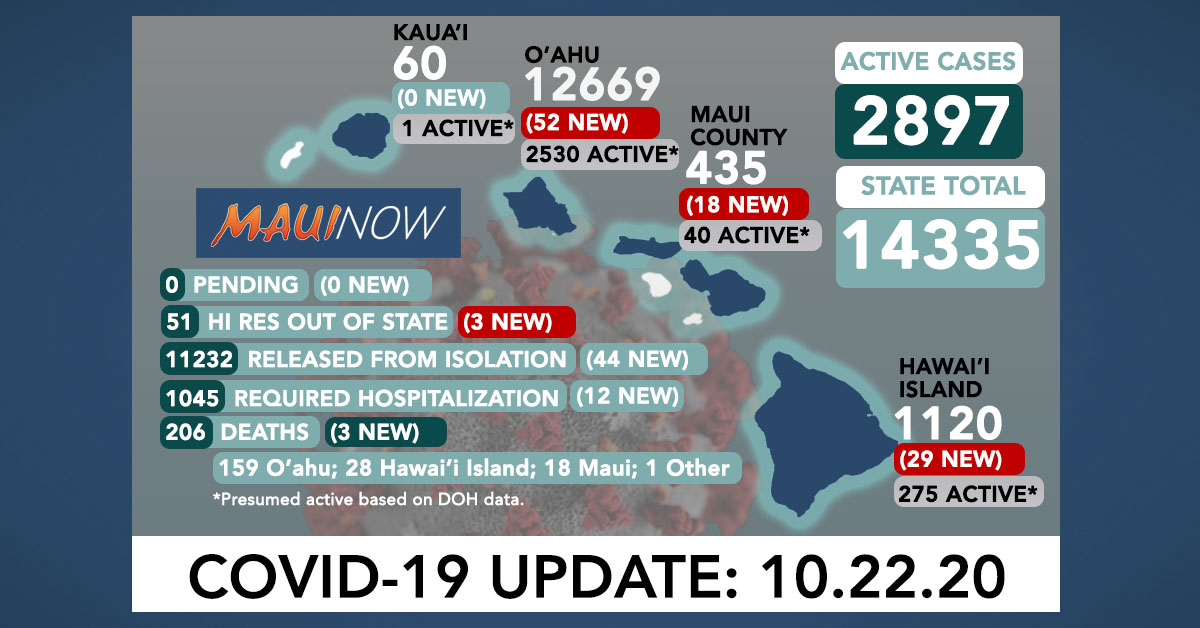 Oct. 22, 2020 COVID-19 Update: 18 Cases in Maui County (16 on Lāna'i for a total of 20 Active; 1 Wailuku; 1 Lahaina)