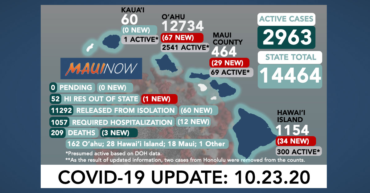 Oct. 23, 2020 COVID-19 Update: 131 New Cases; Lāna'i Cases Rise to 65