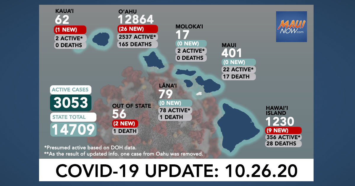 Oct. 26, 2020 COVID-19 Update: 38 New Cases (26 O'ahu, 9 Hawai'i Island, 1 Kaua'i, 2 Out of State)
