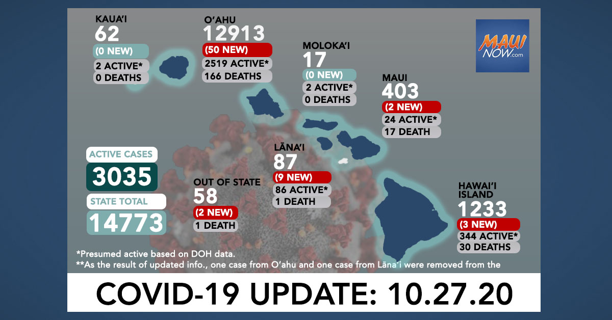 Oct. 27, 2020 COVID-19 Update: 66 New Cases (50 O'ahu, 3 Hawai'i Island, 9 Lana'i, 2 Maui, 2 Out of State); 3 Deaths
