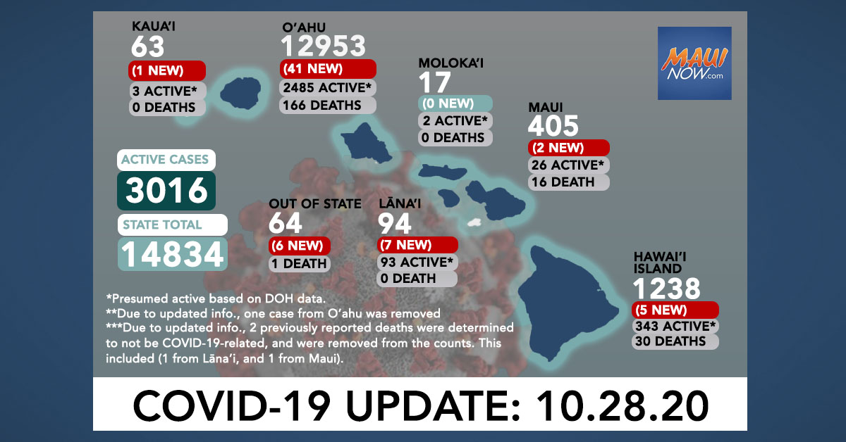 Oct. 28, 2020 COVID-19 Update: 62 New Cases (41 O'ahu, 5 Hawai'i Island, 7 Lana'i, 2 Maui, 6 Out of State)