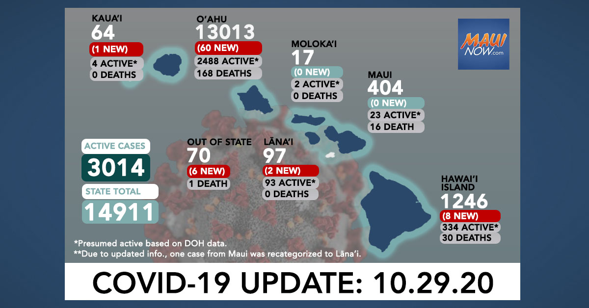 Oct. 29, 2020 COVID-19 Update: 77 New Cases (60 O'ahu, 8 Hawai'i Island, 2 Lana'i, 1 Kaua'i, 6 Out of State) 2 Deaths
