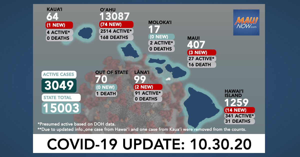 Oct. 30, 2020 COVID-19 Update: 94 New Cases (74 O'ahu, 14 Hawai'i Island, 3 Maui, 2 Lana'i, 1 Kaua'i) 1 Death