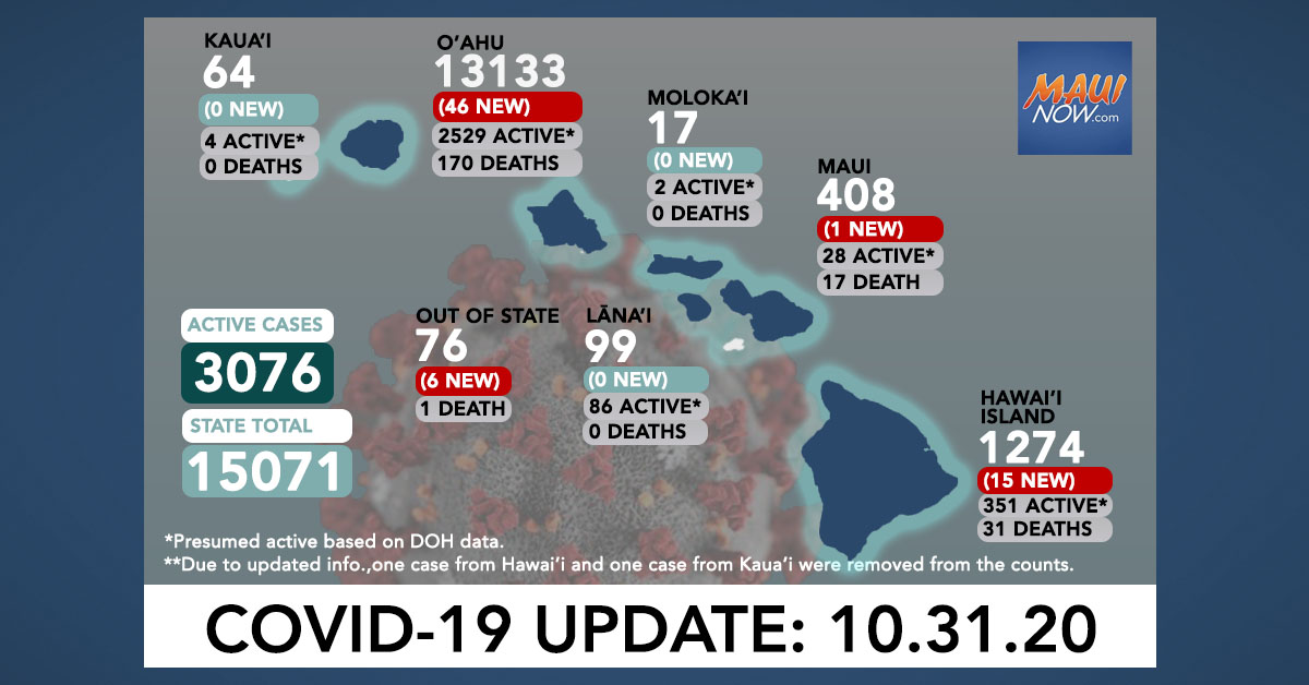 Oct. 31, 2020 COVID-19 Update: 68 New Cases (46 O'ahu, 15 Hawai'i Island, 1 Maui, 6 Out of State) 3 Deaths