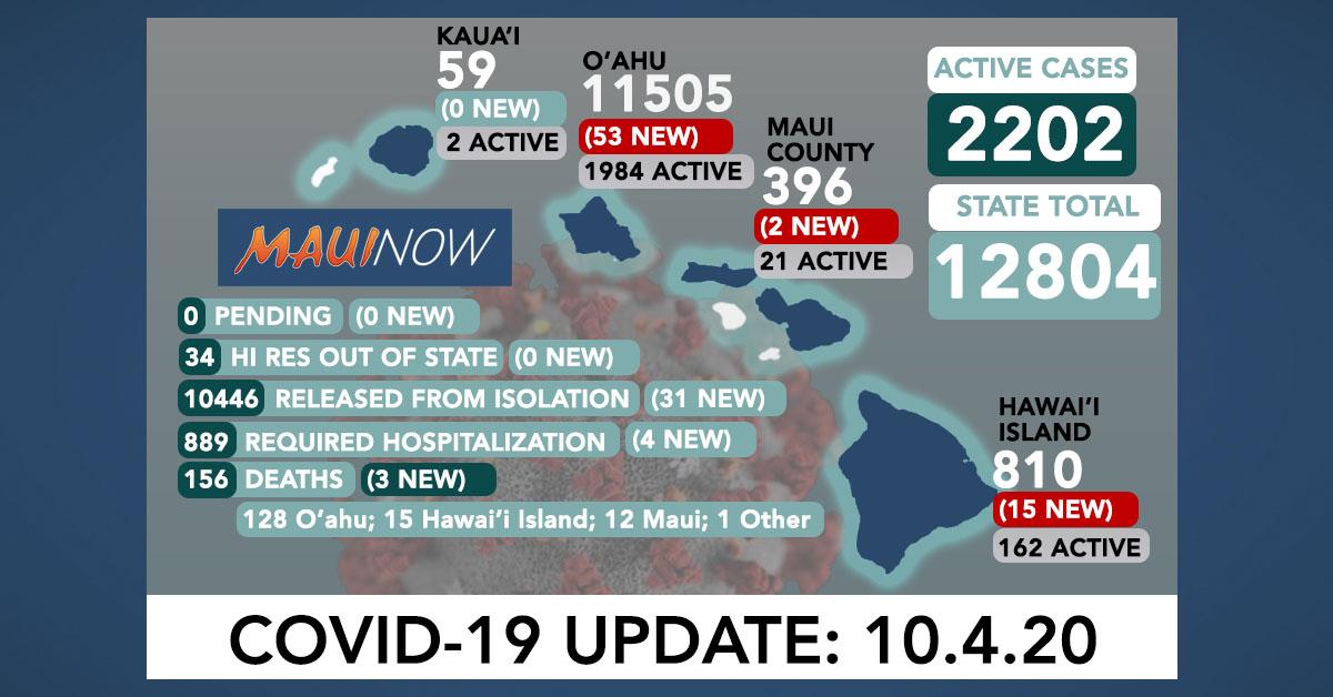 70 New COVID-19 Cases (53 O'ahu, 15 Hawai'i Island, 2 Maui); 3 Deaths in Maui County