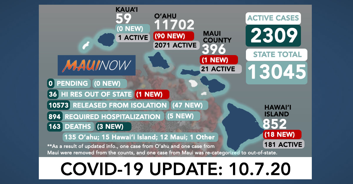 110 New COVID-19 Cases (90 O'ahu, 18 Hawai'i Island, 1 Maui, 1 Out-of-State); 3 Deaths
