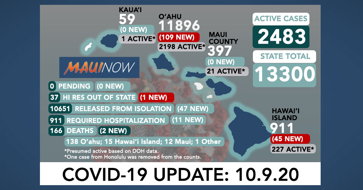 155 New COVID-19 Cases (109 O'ahu, 45 Hawai'i Island, 1 Out of State); 2 Deaths