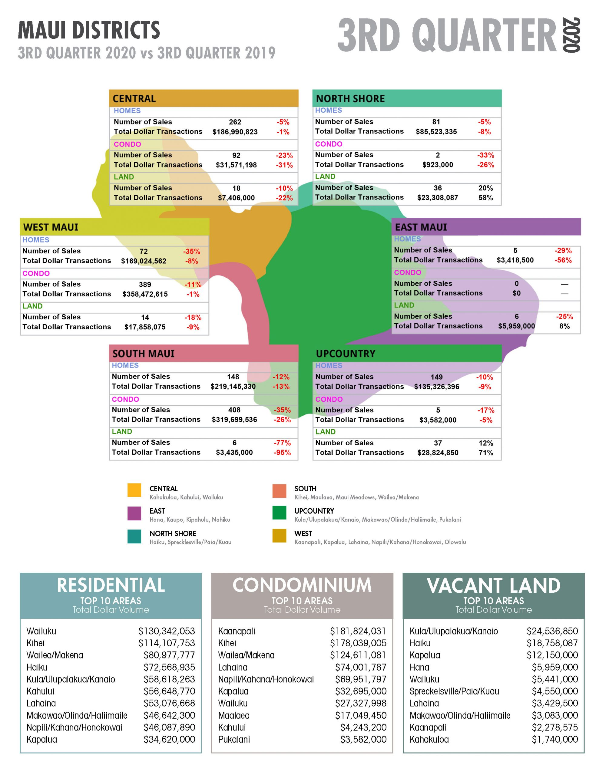 Third Quarter Maui Real Estate Stats with Fidelity National Title & Escrow