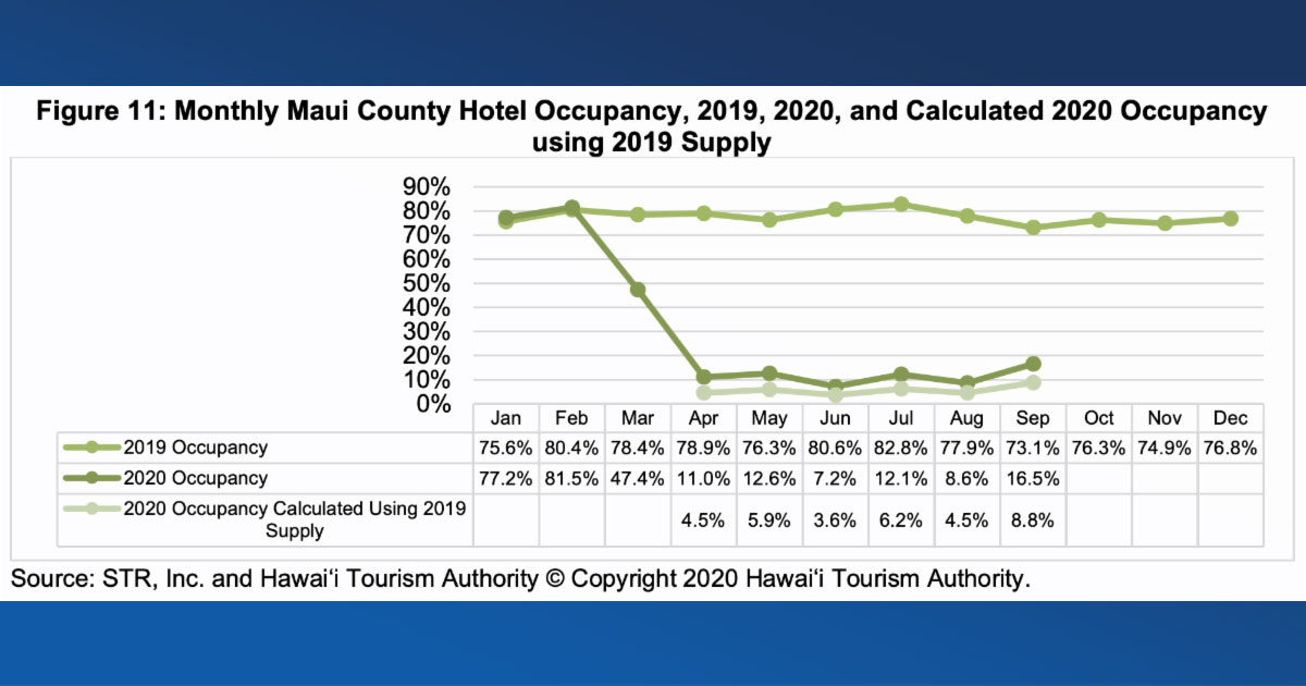 HTA Hotel Performance: Maui County RevPAR Down 89.4% in September
