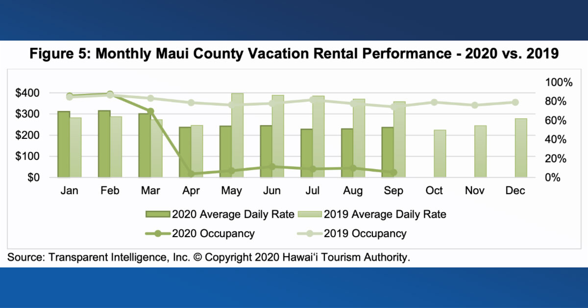HTA: Unit Demand for Maui County Vacation Rentals Decreased 96.2% in September