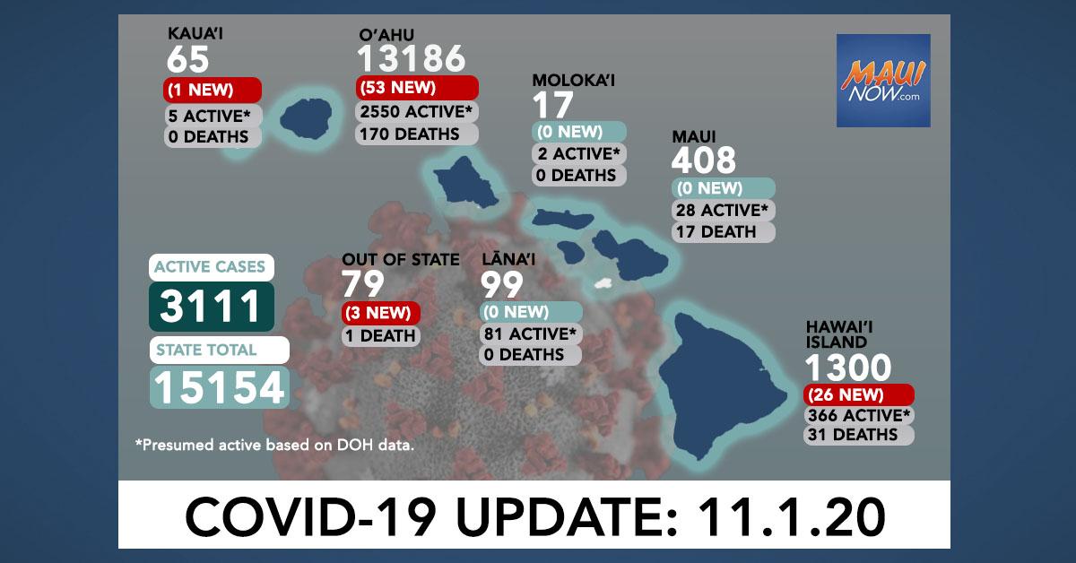 Nov. 1, 2020 COVID-19 Update: 83 New Cases (53 O'ahu, 26 Hawai'i Island, 1 Kaua'i, 3 Out of State)