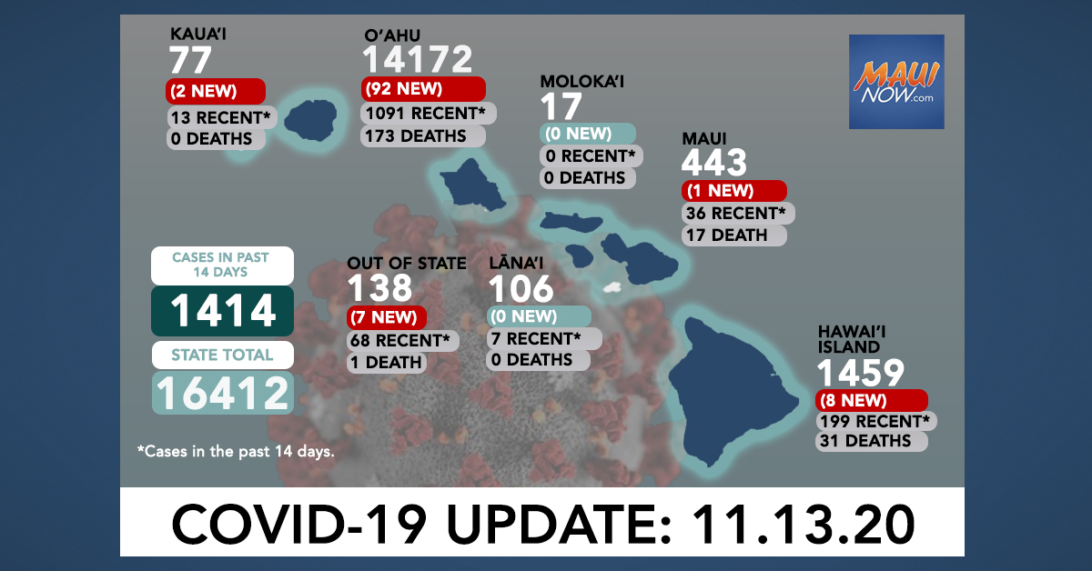 Nov. 13, 2020 COVID-19 Update: 110 New Cases (92 O'ahu, 8 Hawai'i Island, 1 Maui, 2 Kaua'i, 7 Out of State)