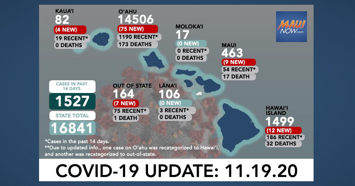 Nov. 19, 2020 COVID-19 Update: 107 New Cases (75 O'ahu, 12 Hawai'i Island, 9 Maui, 4 Kaua'i, 7 Out of State)