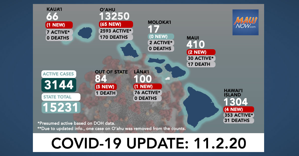 Nov. 2, 2020 COVID-19 Update: 78 New Cases (65 O'ahu, 4 Hawai'i Island, 2 Maui, 1 Lāna'i, 1 Kaua'i, 5 Out of State)