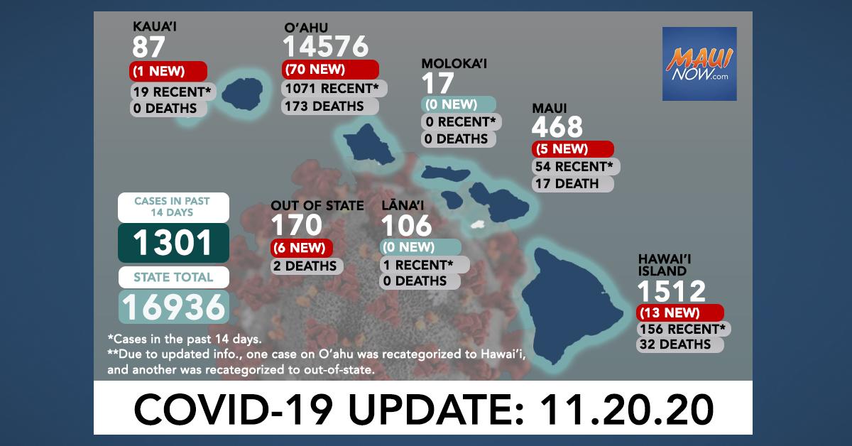 Nov. 20, 2020 COVID-19 Update: 95 New Cases (70 O'ahu, 13 Hawai'i Island, 5 Maui, 1 Kaua'i, 6 Out of State); 1 Death