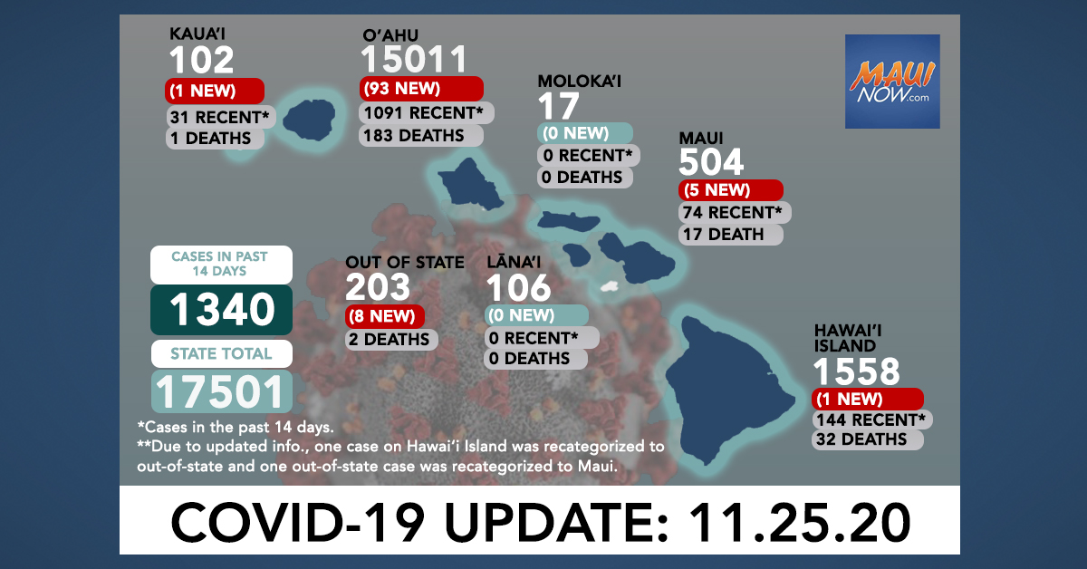Nov. 25, 2020 COVID-19 Update: 108 New Cases (93 O'ahu, 5 Maui, 1 Hawai'i Island,  1 Kaua'i, 8 Out of State) 2 Deaths