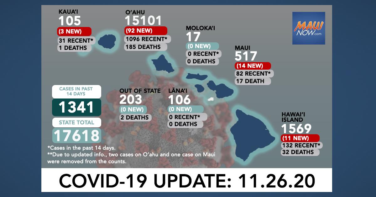 Nov. 26, 2020 COVID-19 Update: 120 New Cases (92 O'ahu, 14 Maui, 11 Hawai'i Island, 3 Kaua'i) 2 Deaths
