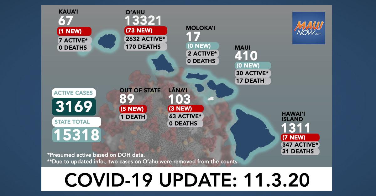 Nov. 3, 2020 COVID-19 Update: 89 New Cases (73 O'ahu, 7 Hawai'i Island, 3 Lāna'i, 1 Kaua'i, 5 Out of State)