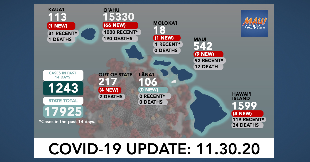 Nov. 30, 2020 COVID-19 Update: 85 New Cases (66 O'ahu, 9 Maui, 4 Hawai'i Island, 1 Moloka'i, 1 Kaua'i, 4 Out-of-State)