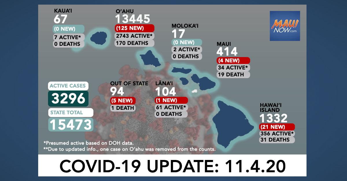 Nov. 4, 2020 COVID-19 Update: 156 New Cases (125 O'ahu, 21 Hawai'i Island, 4 Maui, 1 Lāna'i, 5 Out of State)