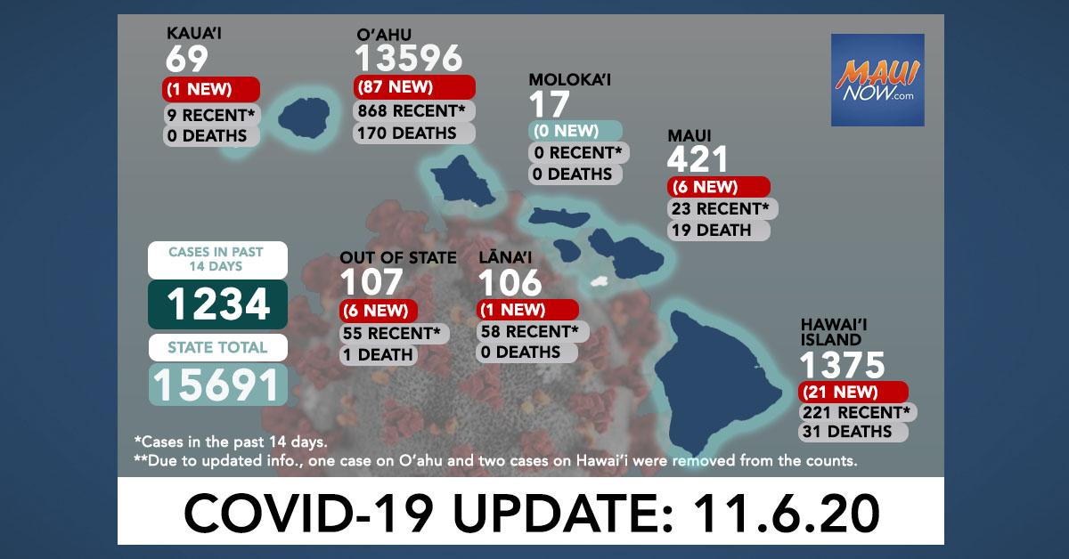 Nov. 6, 2020 COVID-19 Update: 122 New Cases (87 O'ahu, 21 Hawai'i Island, 6 Maui, 1 Lāna'i, 1 Kaua'i, 6 Out of State)