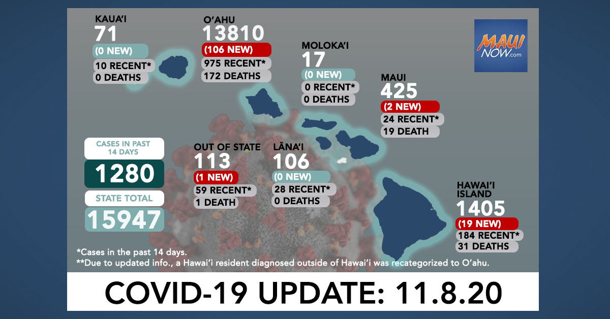 Nov. 8, 2020 COVID-19 Update: 128 New Cases (106 O'ahu, 19 Hawai'i Island, 2 Maui, 1 Out of State); 1 Death