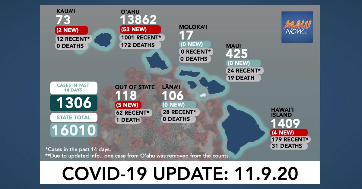 Nov. 9, 2020 COVID-19 Update: 64 New Cases (53 O'ahu, 4 Hawai'i Island, 2 Kaua'i, 5 Out of State)