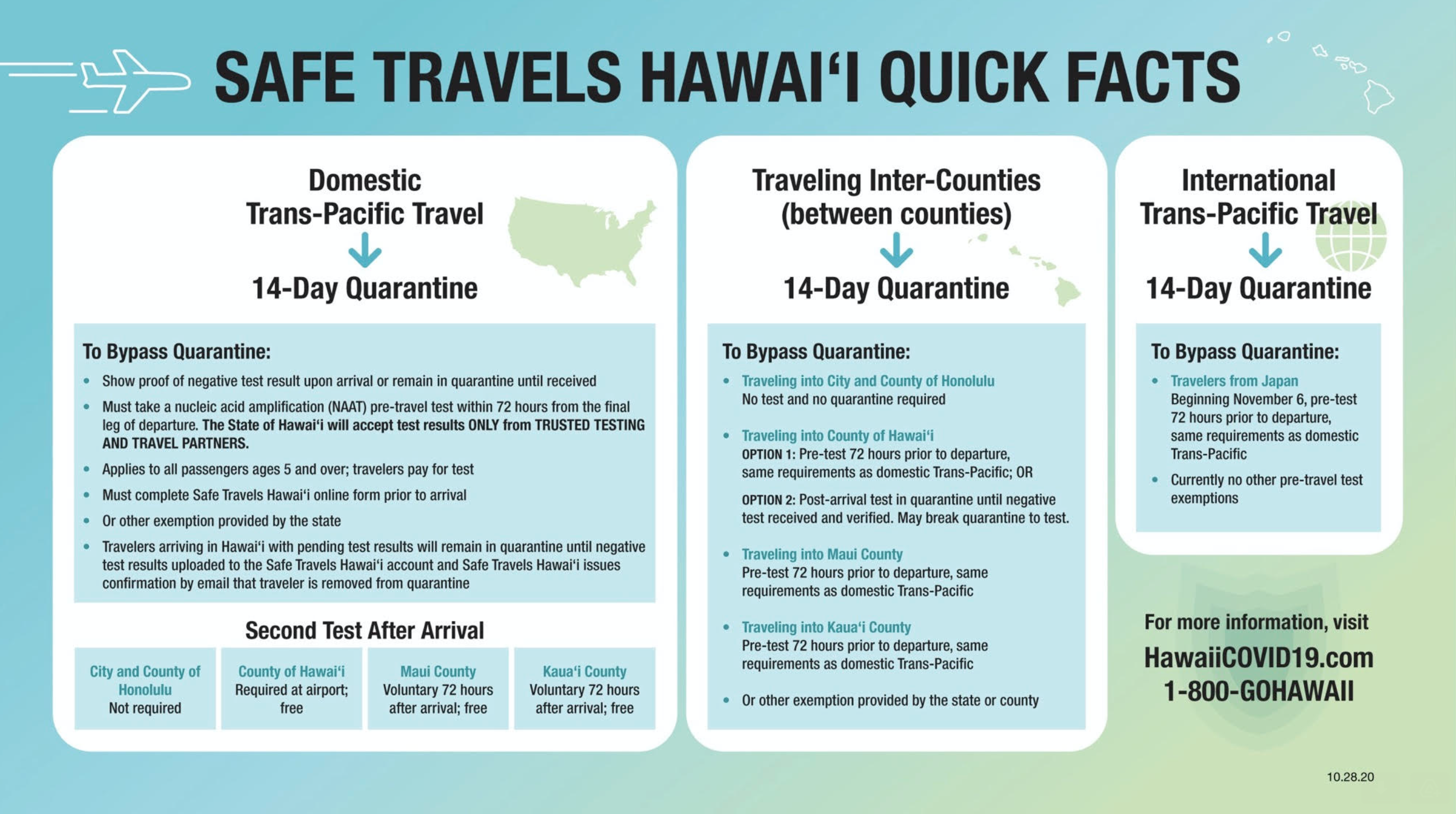 Preparation is Key with Hawai'i's Pre-Travel Testing Program