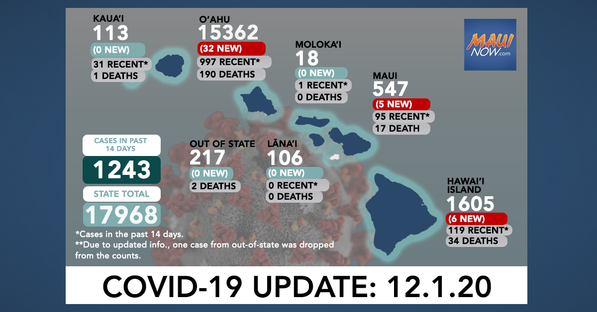Dec. 1, 2020 COVID-19 Update: 44 New Cases (32 O'ahu, 5 Maui, 6 Hawai'i Island)