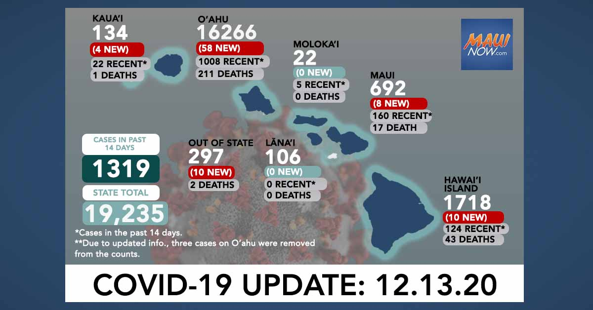 Dec. 13, 2020 COVID-19 Update: 90 New Cases (58 O'ahu, 8 Maui, 10 Hawai'i Island, 4 Kaua'i, 10 Out-of-State) 3 Deaths