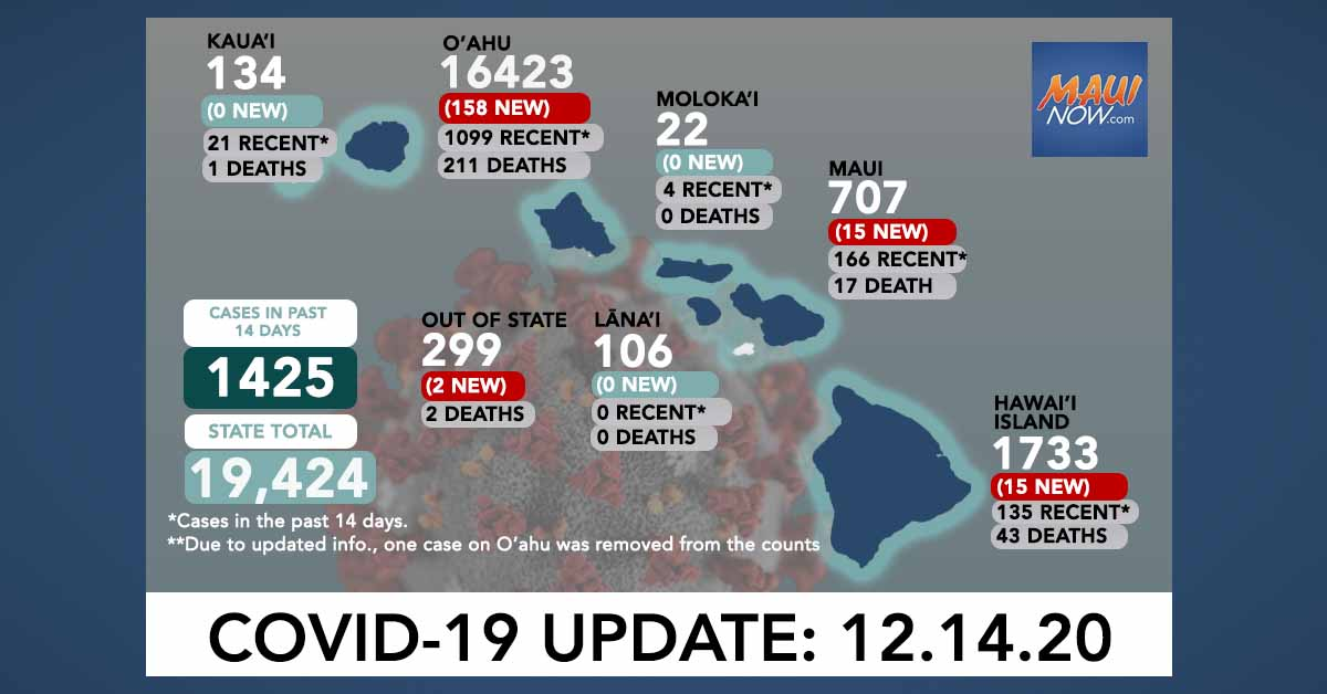 Dec. 14, 2020 COVID-19 Update: 190 New Cases (158 O'ahu, 15 Maui, 15 Hawai'i Island, 2 Out-of-State)