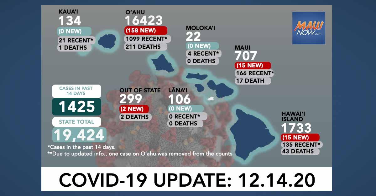 Dec. 14, 2020 COVID-19 Update: 190 New Cases (158 O'ahu, 15 Maui, 15 Hawai'i Island, 2 Out-of-State)