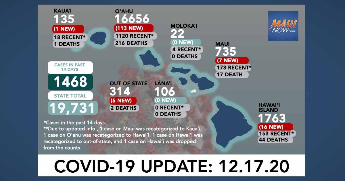 Dec. 17, 2020 COVID-19 Update: 142 New Cases (113 O'ahu, 7 Maui, 16 Hawai'i Island, 1 Kaua'i, 5 Out-of-State); 2 Deaths
