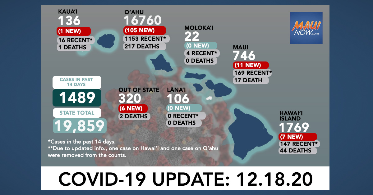 Dec. 18, 2020 COVID-19 Update: 130 New Cases (105 O'ahu, 11 Maui, 7 Hawai'i Island, 1 Kaua'i, 6 Out-of-State); 1 Deaths