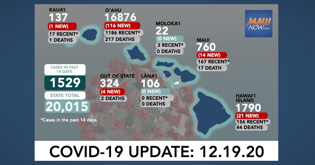 Dec. 19, 2020 COVID-19 Update: 156 New Cases (116 O'ahu, 14 Maui, 21 Hawai'i Island, 1 Kaua'i, 4 Out-of-State)