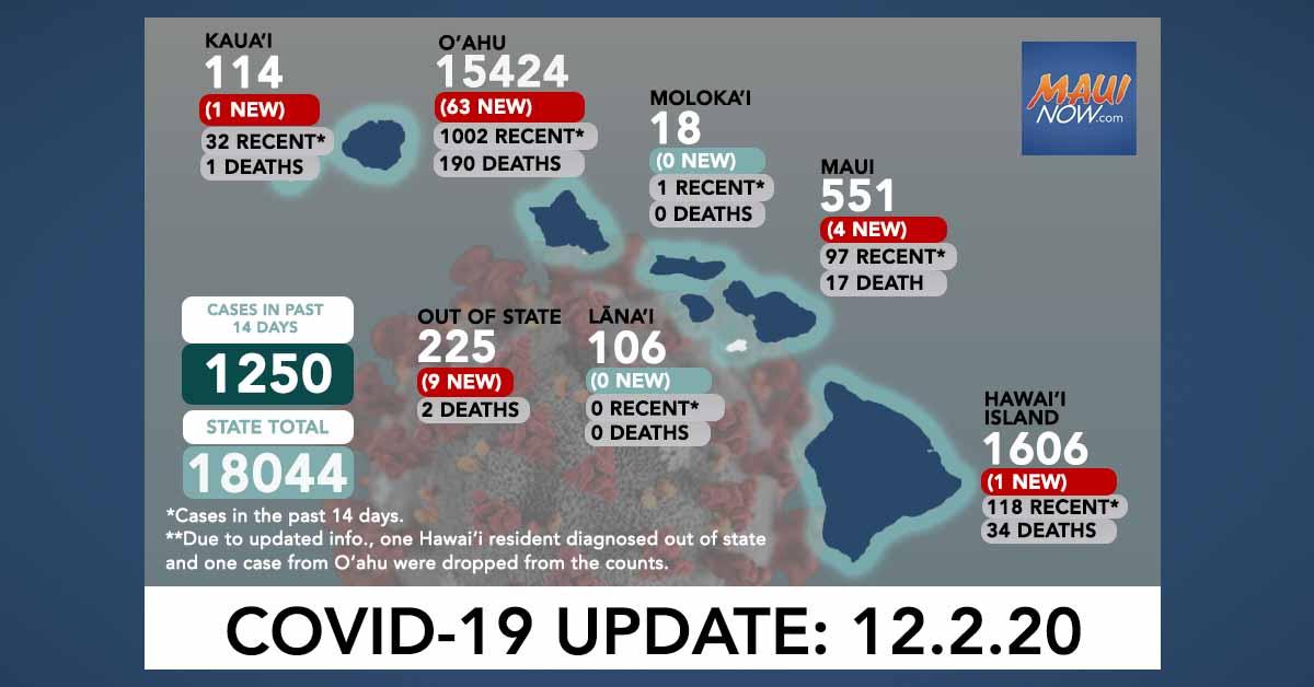 Dec. 2, 2020 COVID-19 Update: 78 New Cases (63 O'ahu, 4 Maui, 1 Hawai'i Island, 1 Kaua'i, 9 Out-of-State)