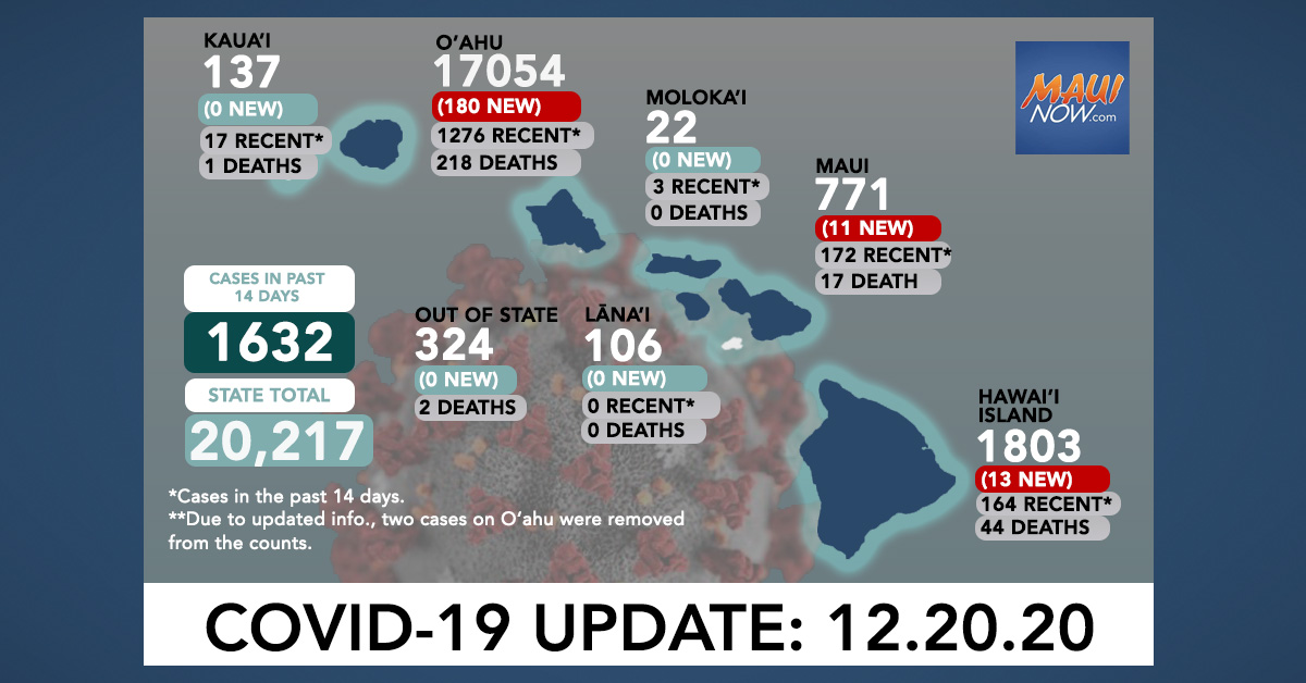 Dec. 20, 2020 COVID-19 Update: 204 New Cases (180 O'ahu, 11 Maui, 13 Hawai'i Island); 1 Death