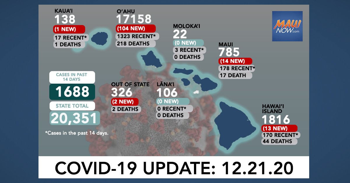 Dec. 21, 2020 COVID-19 Update: 134 New Cases (104 O'ahu, 14 Maui, 13 Hawai'i Island, 1 Kauai, 2 Out-of-State)