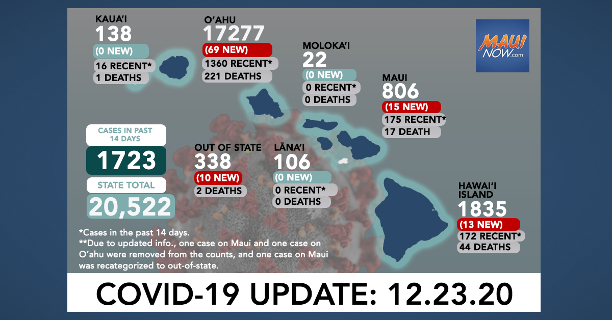 Dec. 23, 2020 COVID-19 Update: 107 New Cases (69 O'ahu, 15 Maui, 13 Hawai'i Island, 10 Out-of-State); 3 Deaths