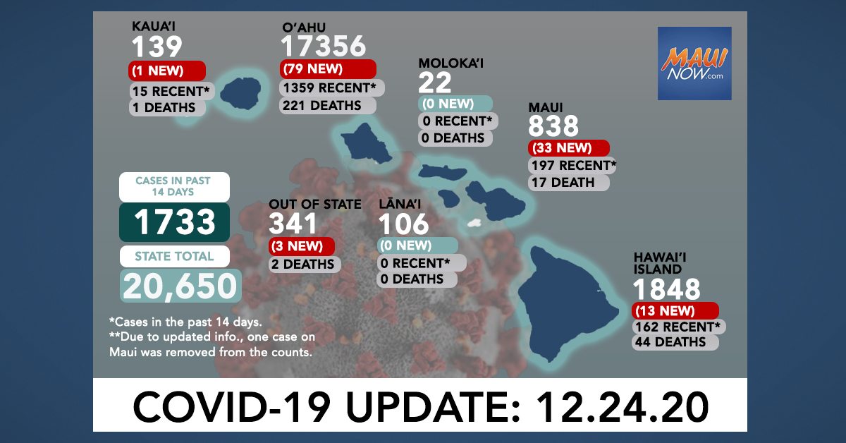 Dec. 24, 2020 COVID-19 Update: 129 New Cases (79 O'ahu, 33 Maui, 13 Hawai'i Island, 1 Kaua'i, 3 Out-of-State)