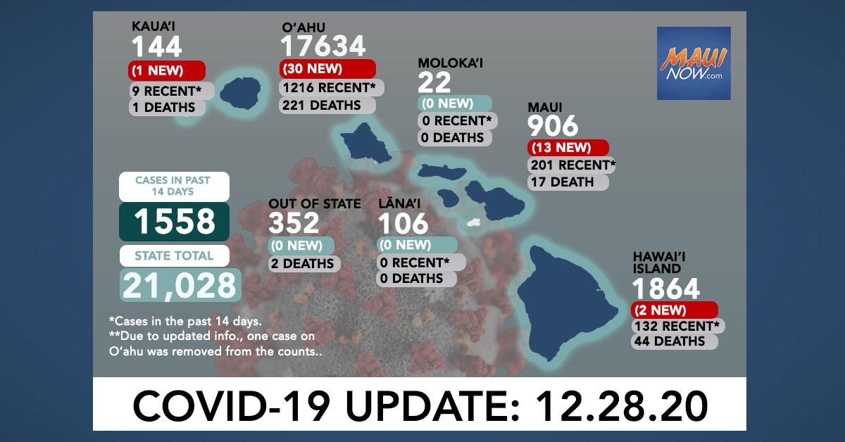 Dec. 28, 2020 COVID-19 Update: 46 New Cases (30 O'ahu, 13 Maui, 2 Hawai'i Island, 1 Kauaʻi)