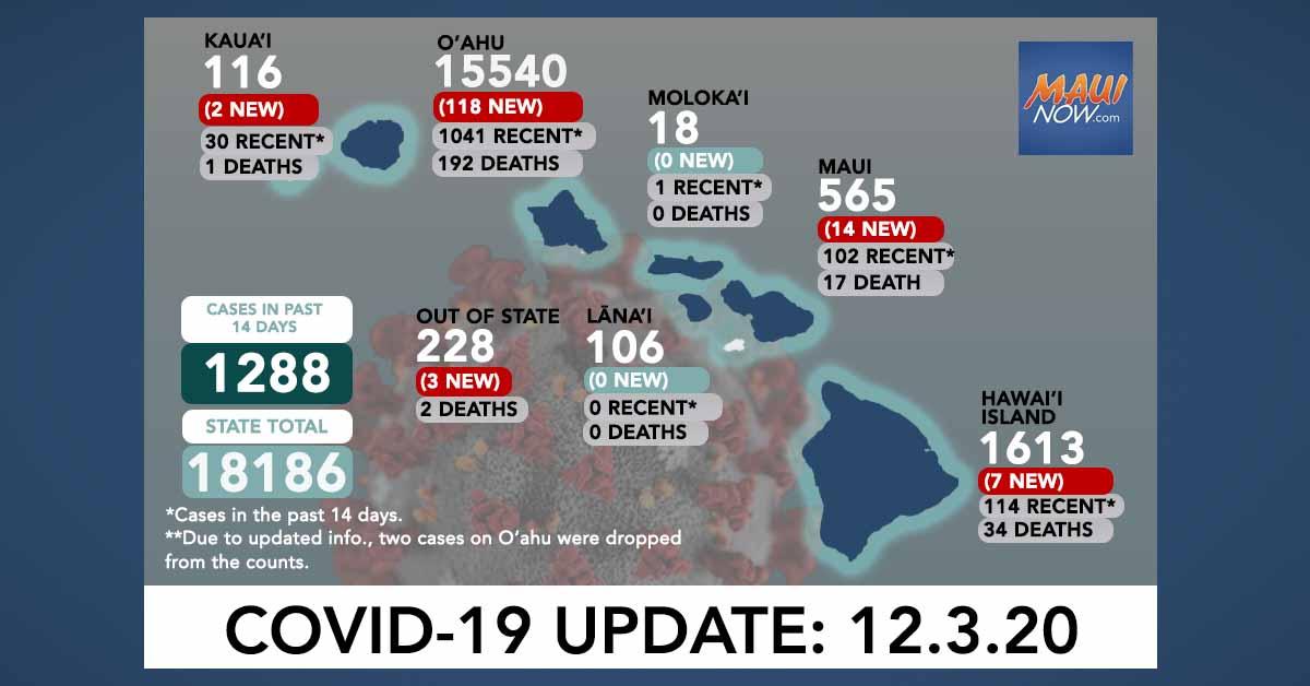 Dec. 3, 2020 COVID-19 Update: 144 New Cases (118 O'ahu, 14 Maui, 7 Hawai'i Island, 2 Kaua'i, 3 Out-of-State); 2 Deaths